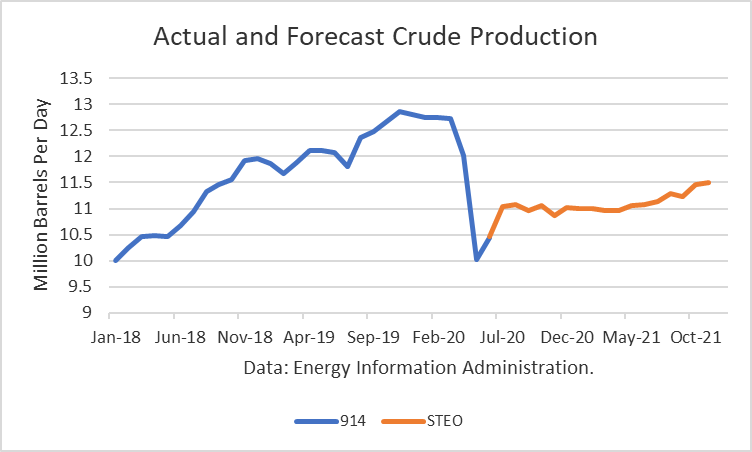 Actual and Forecast Crude Production