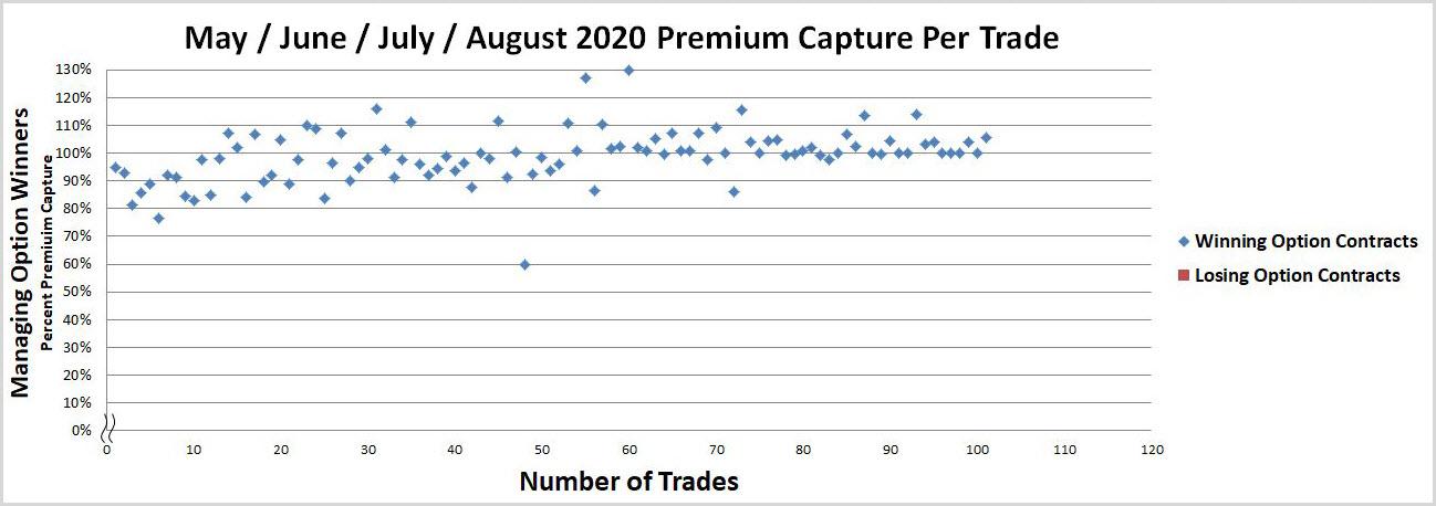Options - 35% Option-Based Portfolio Return