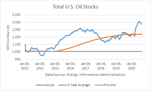 US Total Oil Stocks