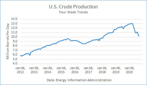 US Crude Production