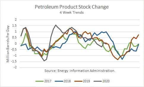 Petroleum Product Stock Change