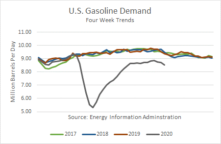 US Gasoline Demand