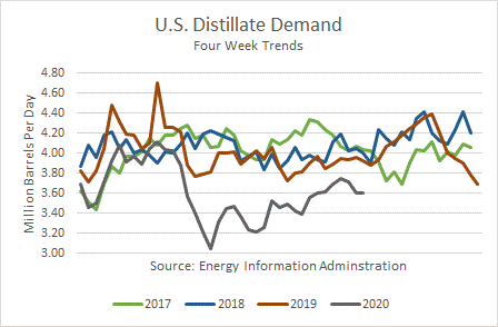 US Distillate Demand