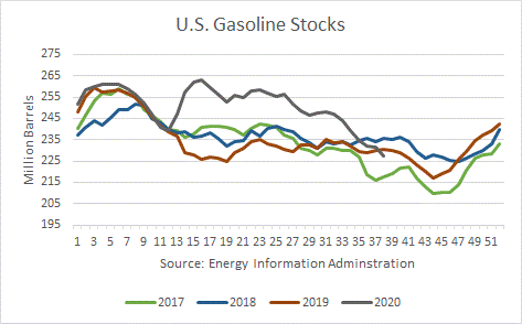 US Gasoline Stocks