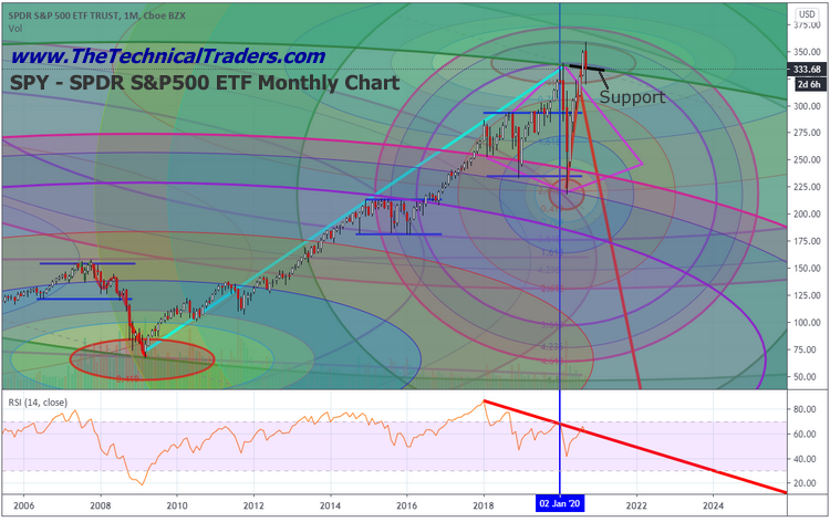 Monthly Dark Cloud Cover Pattern May Be Calling The Top