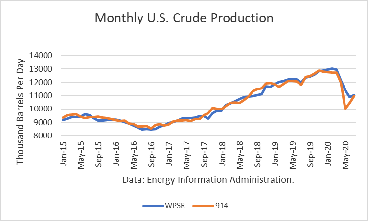 Crude Oil Outlook Is Highly Uncertain