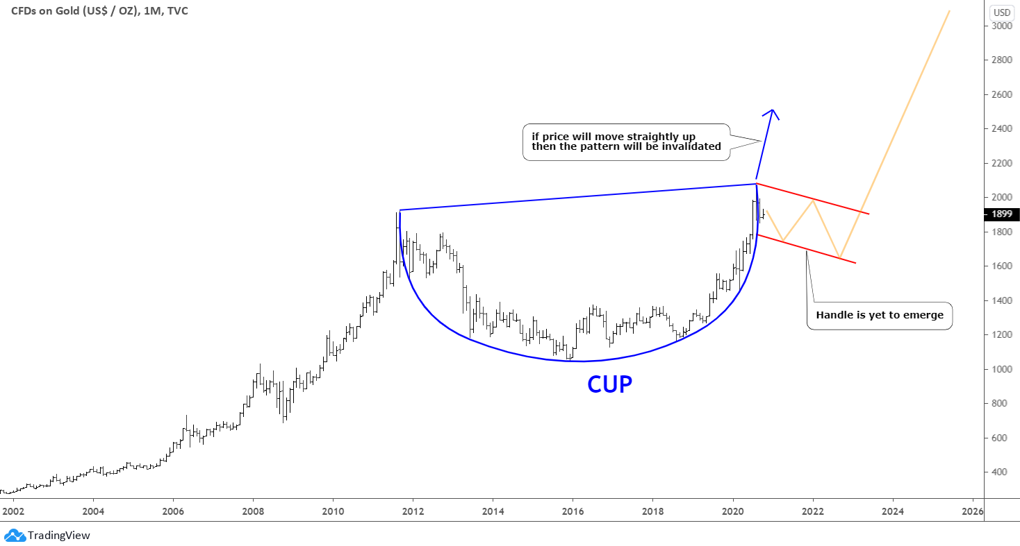 Gold cup handle pattern