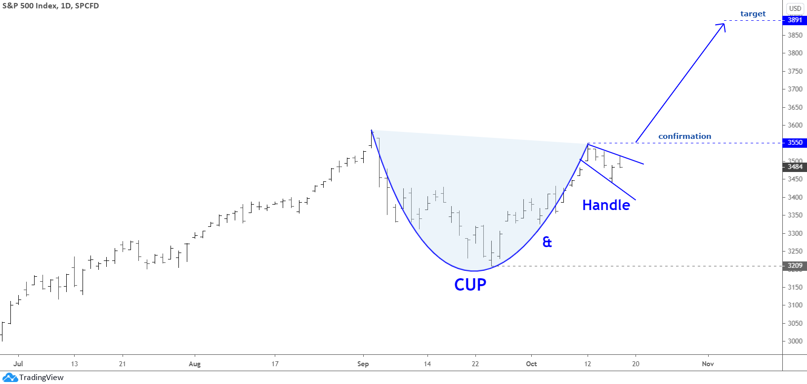 S&P 500 Cup & Handle