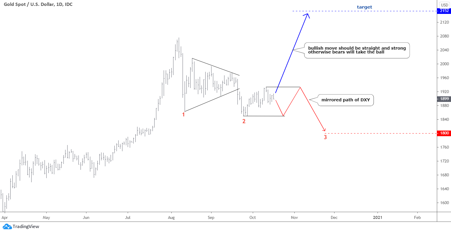 Gold Chart cup handle pattern