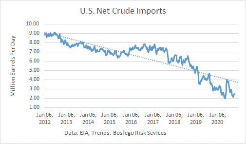 US Net Crude Oil Imports