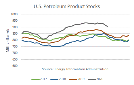 US Petroleum Product Stocks