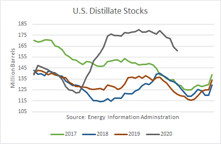 US Distillate Stocks