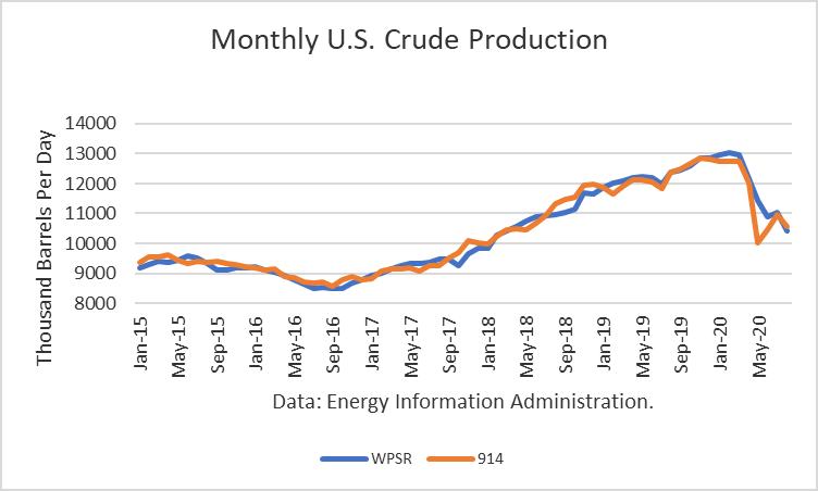 Producción de crudo estadounidense mensual