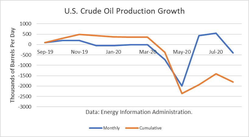 Crecimiento de la producción de petróleo crudo de EE. UU.
