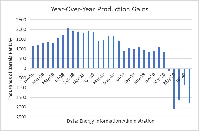 Ganancias de producción año tras año