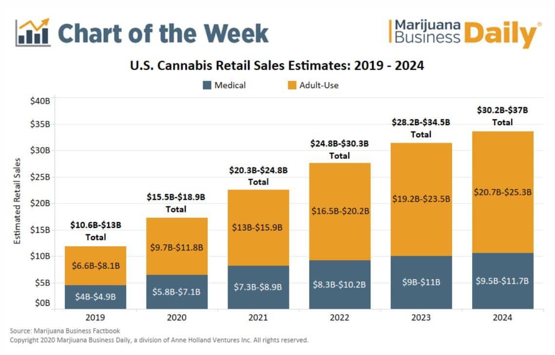 US Cannabis Retail Sales