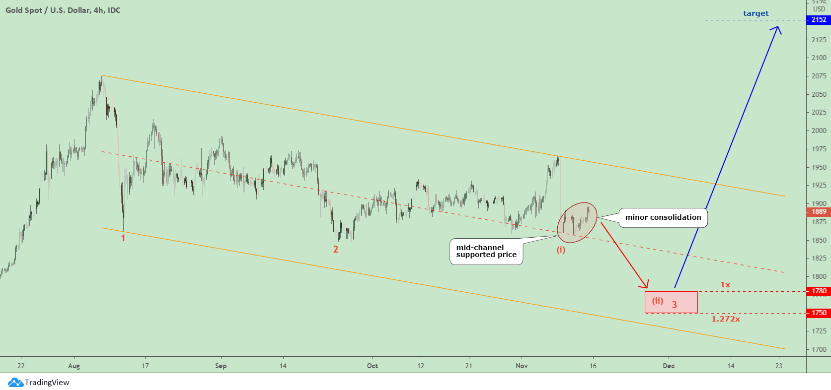 4 - Hour Gold Chart
