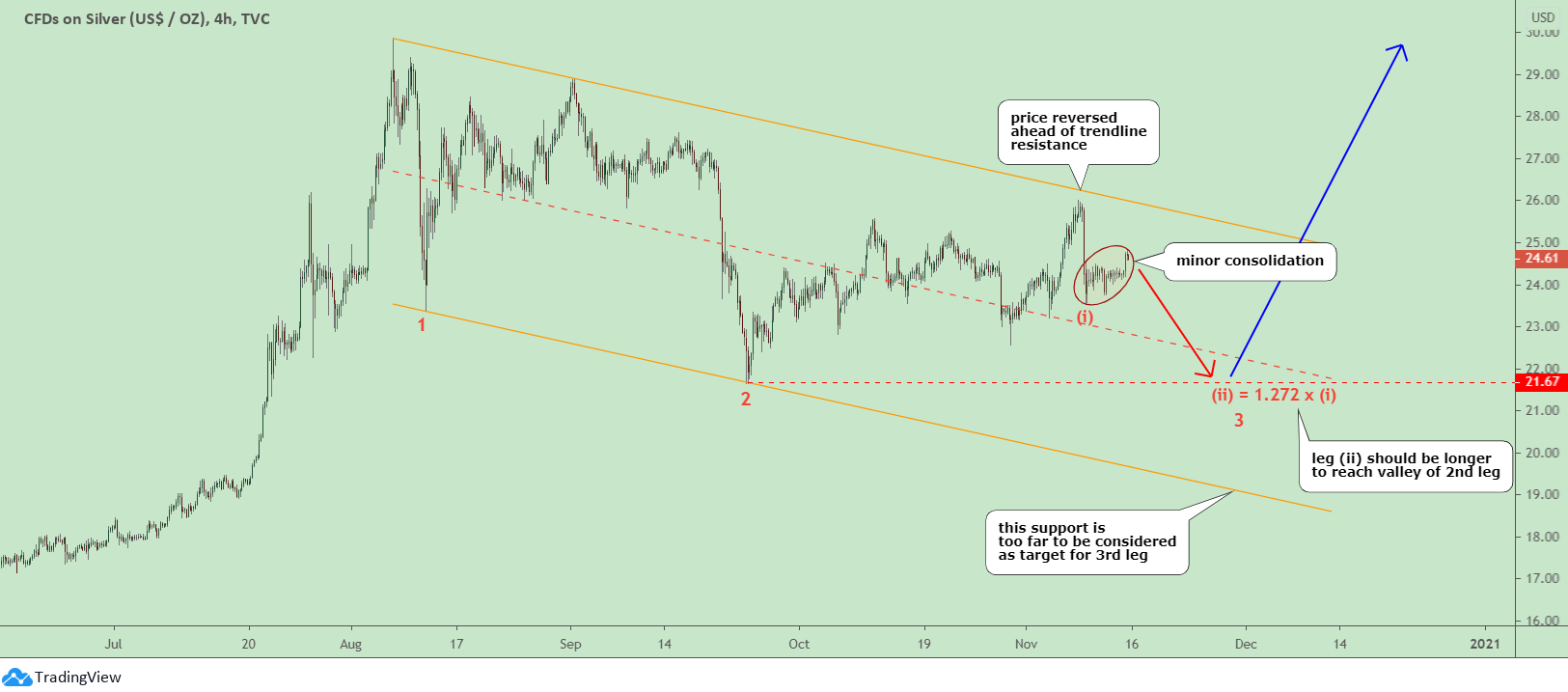 Gold & Silver: One More Move Down?