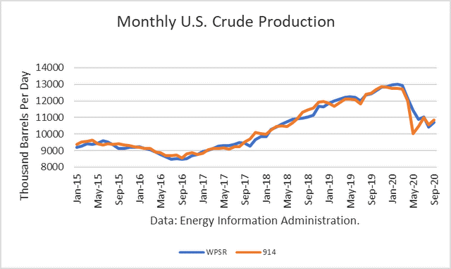 U.S. Crude Oil Production Rises In September