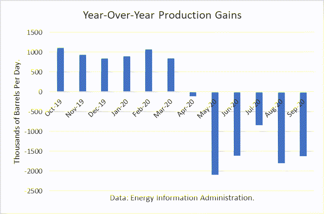 Crude Oil Production Gains Year Over Year