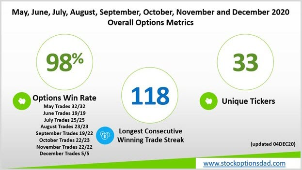Options: Generating Consistent Monthly Income