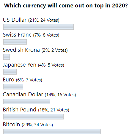 """Top Currencies VS. Gold In 2020: This """"Rookie"""" Rocks!"""