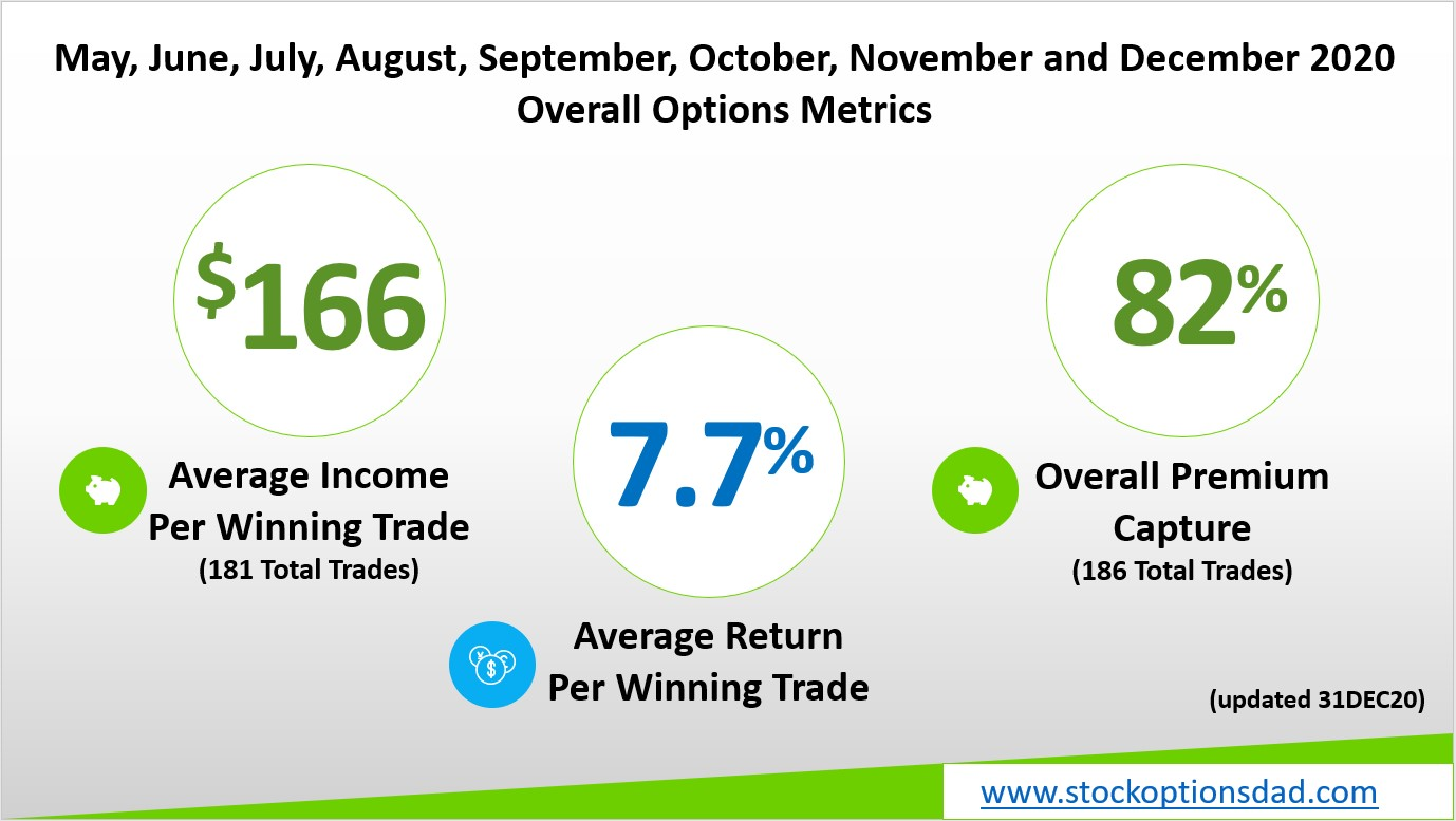 8 Months, 186 Trades and 98% Options Win Rate