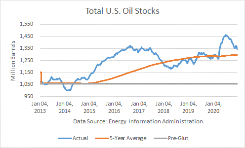 U.S. Crude Oil Production Fell In December