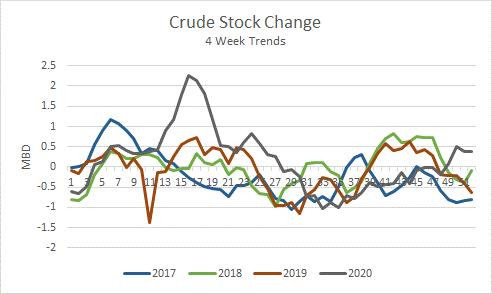 Crude Stocks