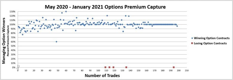 Options - Number of Trades