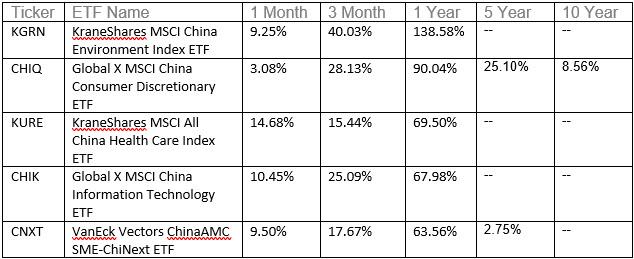 Top Performing ETFs Of 2020