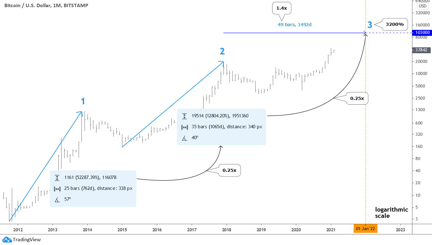 Monthly Bitcoin Chart