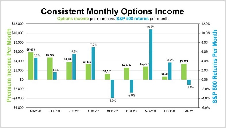 Monthly Options Income