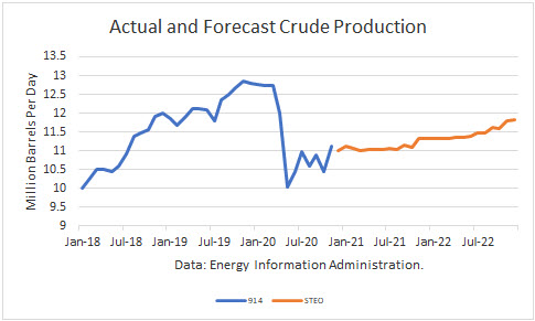 U.S. Crude Production Rebounds In November