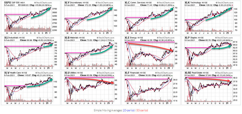 Will 2021 Prompt A Big Rotation In Sector Trends?