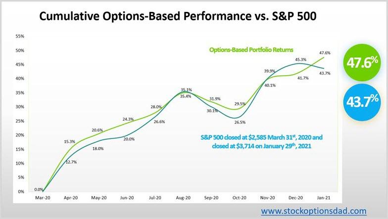 Options Performance