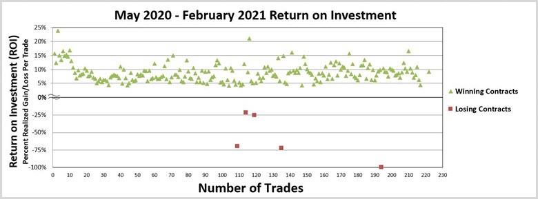 Options Return On Investment