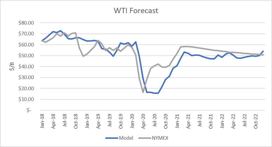 World Oil Supply And Price Outlook, February 2021