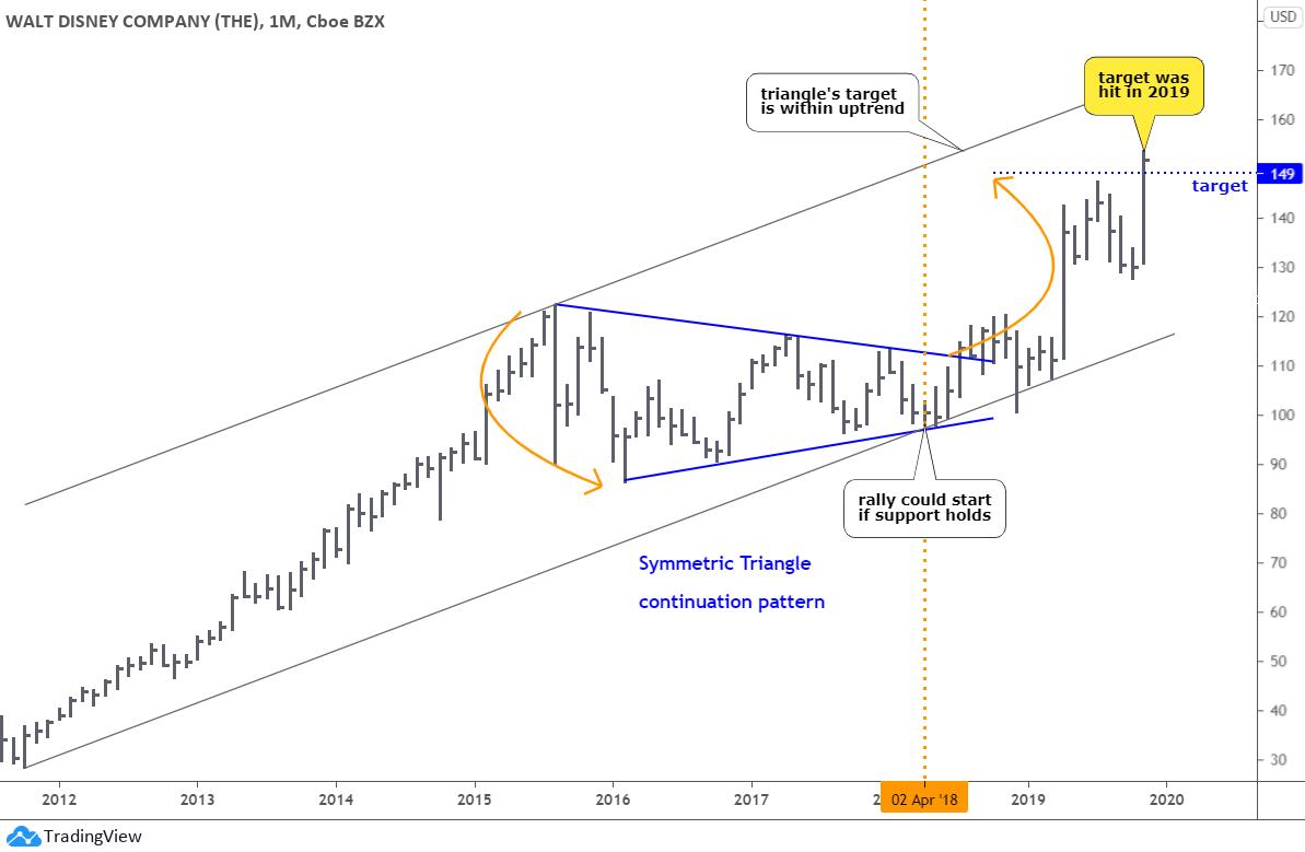 Amazon Chart Presents Buying Opportunity