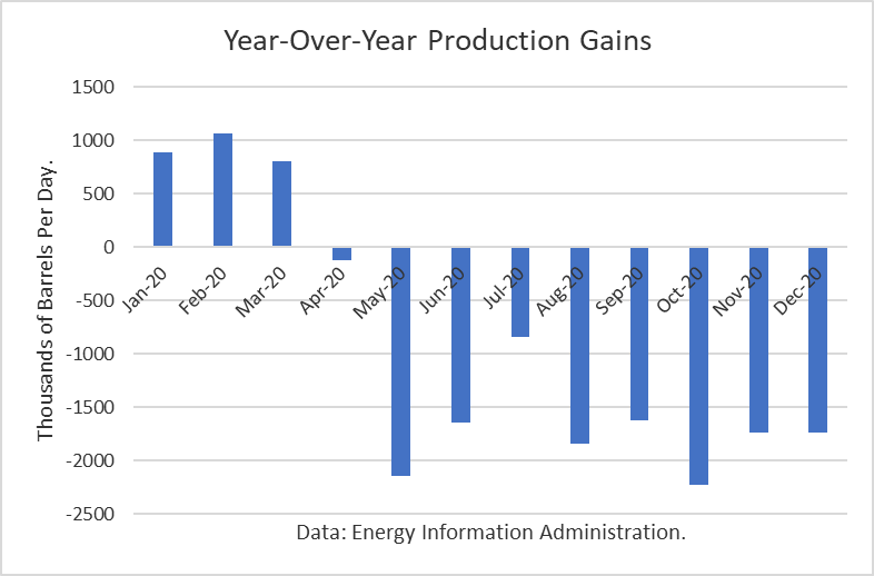 YOY Crude Oil Production Gains