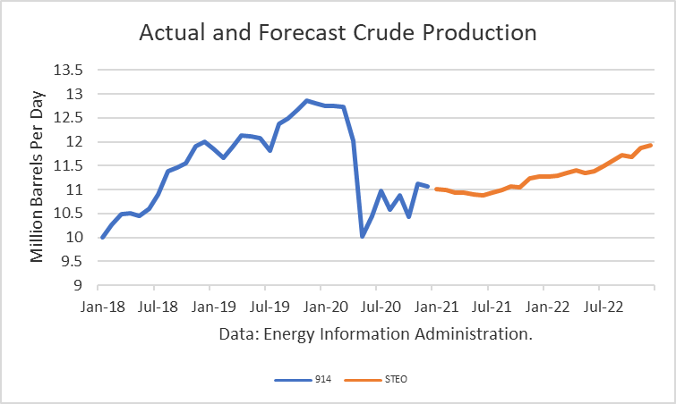 Actual and Forecast Crude Oil Production