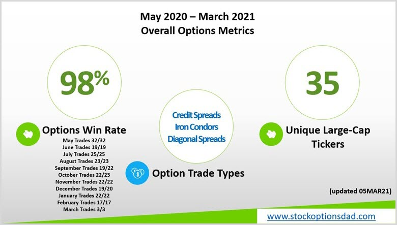 Options: Outperformance Despite Choppy Markets