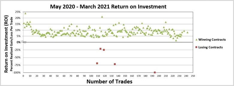 Options Number of Trades