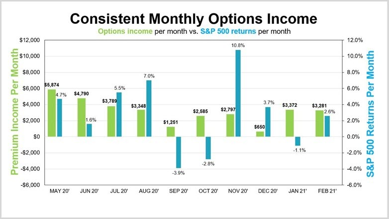 Generating consistent income despite negative returns