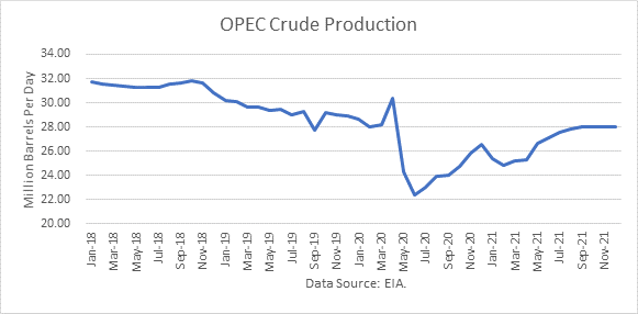 World Oil Supply And Price Outlook, March 2021