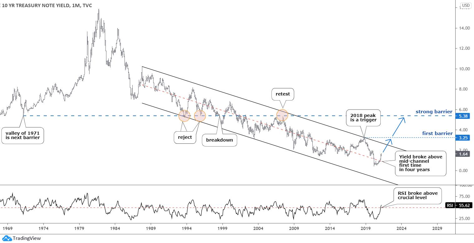 Gold and Treasury Bonds