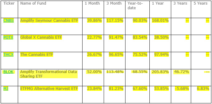 """This Sector Has The """"HIGH-est"""" Performing ETFs"""