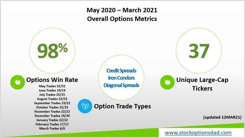 Overall Options Metrics