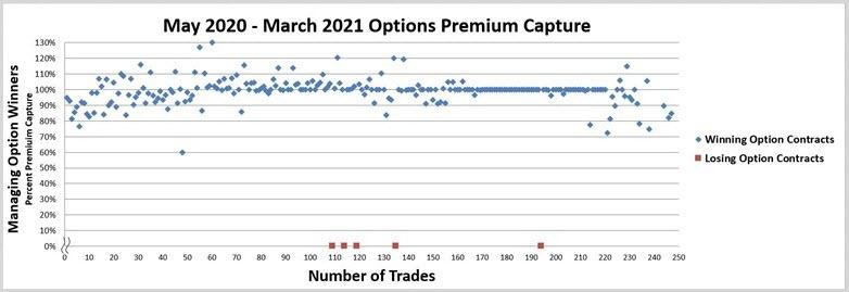 Options Premium Capture