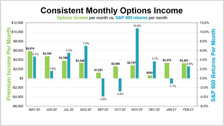 Consistent Monthly Options Income